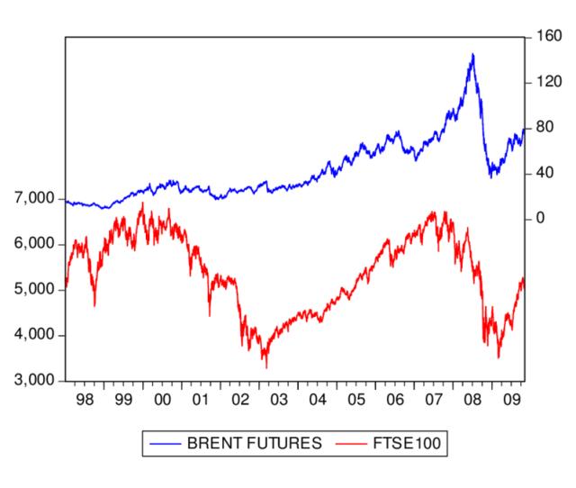 Wti Futures Prices And Dow Jones Index Download Scientific Diagram