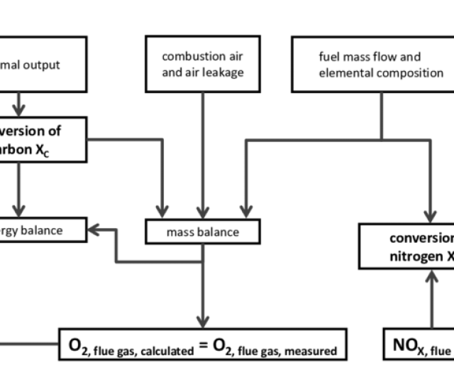 Schematic Balance Diagram For Calculating The Conversion Degrees Of X C And X N
