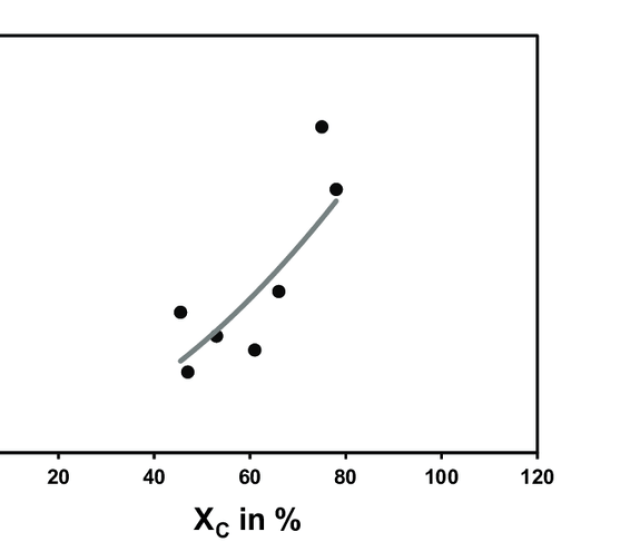 Correlation Between The Degree Of Carbon Conversion X C And Of Nitrogen Conversion X N In The Combustion