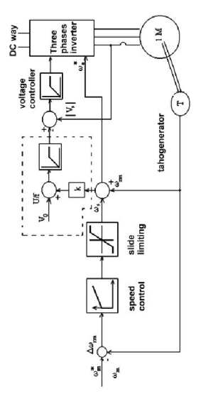 Basic electrical diagram and block diagram for a drive of an induction | Download Scientific