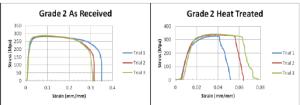 Ti grade 2 stressstrain curves   Download Scientific Diagram