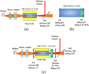 (a) Schematic of the Nd:YAG laser setup (b) Structure of