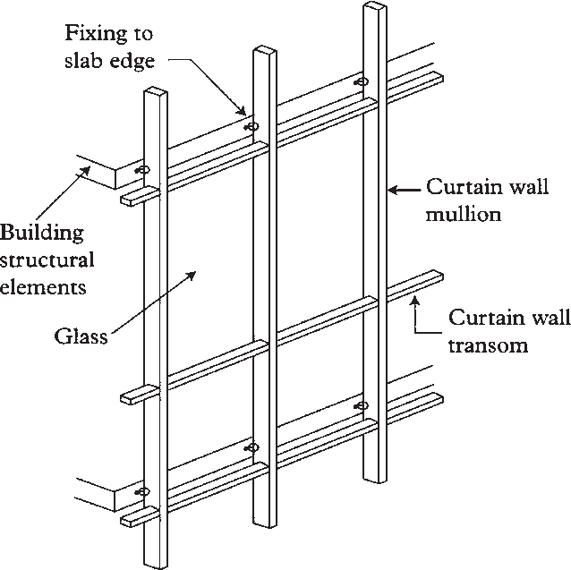 https www researchgate net figure main elements of curtain wall fig2 283683553
