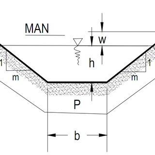 Rumus pythagoras juga dipakai untuk mencari keliling trapesium dan keliling segitiga yang belum diketahui alas/ tinggi/ sisi miringnya. Contoh Soal Saluran Trapesium - Kumpulan Contoh Soal