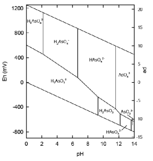 EhpepH diagram for arsenic speciation | Download