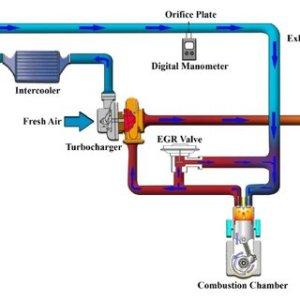 A schematic diagram of EGR system | Download Scientific