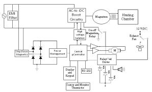 Block diagram of a microwave oven | Download Scientific