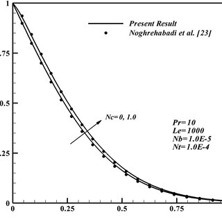(PDF) Study of the boundary layer heat transfer of ...