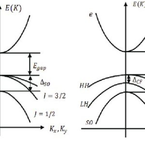 (a) Schematic diagram of band structure of GaAs and split of twofold   Download Scientific