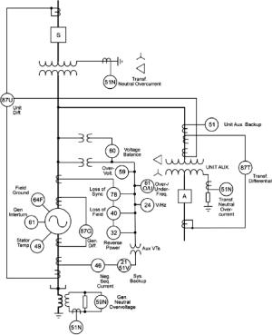 Synchronous generator protection single line diagram [10] | Download Scientific Diagram