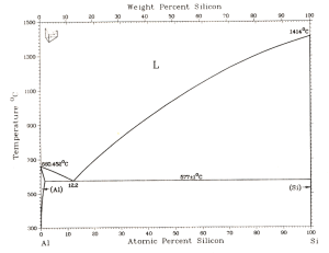 a) aluminumsilicon phase diagram, b) schematic of a phase