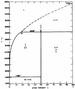 Phase diagram of the system Si – C for pressures above 108