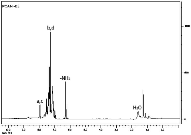 1H NMR spectrum (300 MHz, CDCl3, Tetramethylsilane (TMS ...
