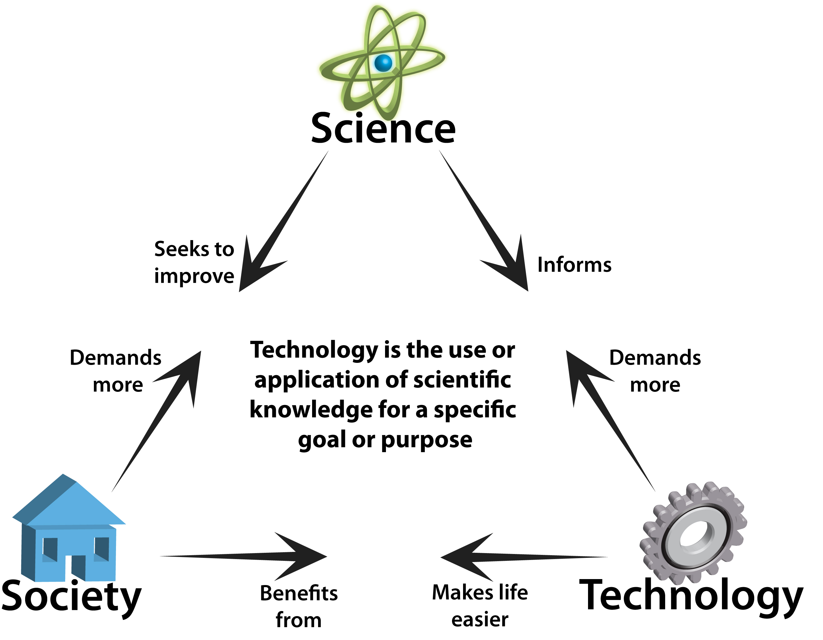 What Is Your View About Technology Is The Mother Of Science