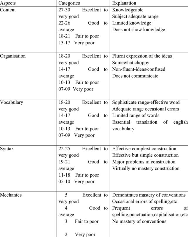 Scoring rubrics of narrative writing  Download Scientific Diagram