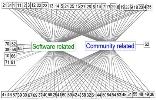 Social Network Analysis Of Core Developers Tweets Download Scientific Diagram