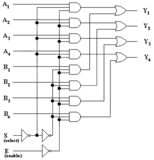 A quad 2x1 multiplexer with active low enable input(E