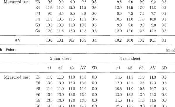 Measured value, arrerage value (AV), and standard ...