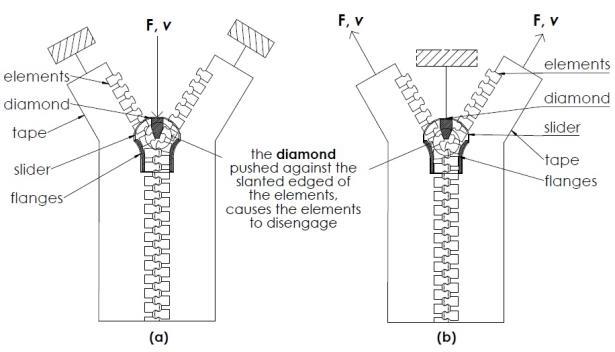 Zipper opening mechanism diagram