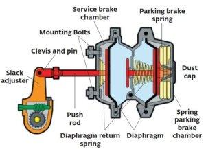 Brake Chamber (offon) [5]   Download Scientific Diagram