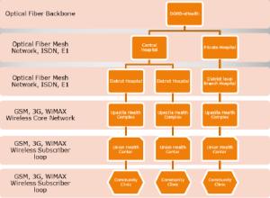 Proposed Block Diagram of mHealth system in Bangladesh