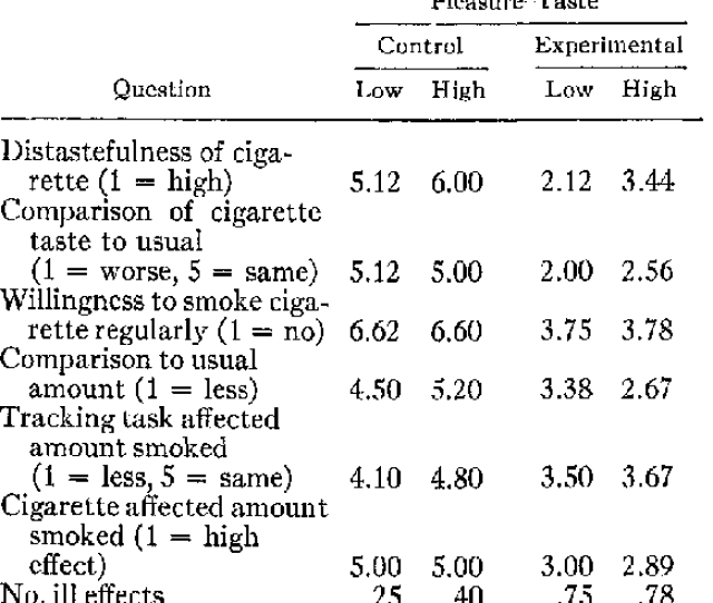 Postquestionnaire Responses By Condition And Pleasure Taste Scores