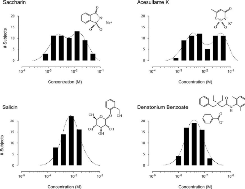 Threshold responses and chemical structures. Threshold ...