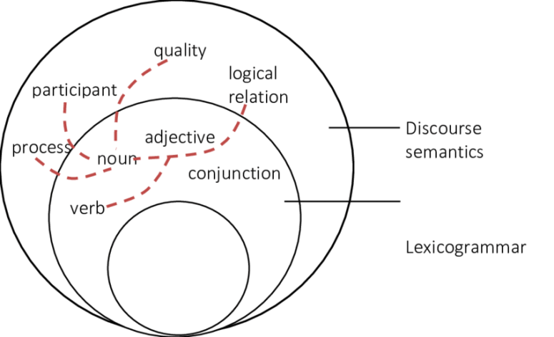 4: Grammatical metaphor as stratal tension (Martin, 2007, p.53)   Download  Scientific Diagram