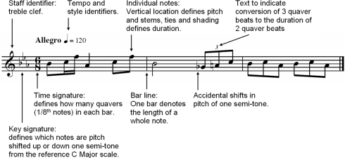 Image result for musical notes and notations
