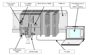 Structure of automation system Siemens S7300 | Download Scientific Diagram
