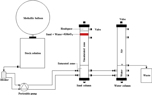 Schematic of the experimental setup and sand columns used ...