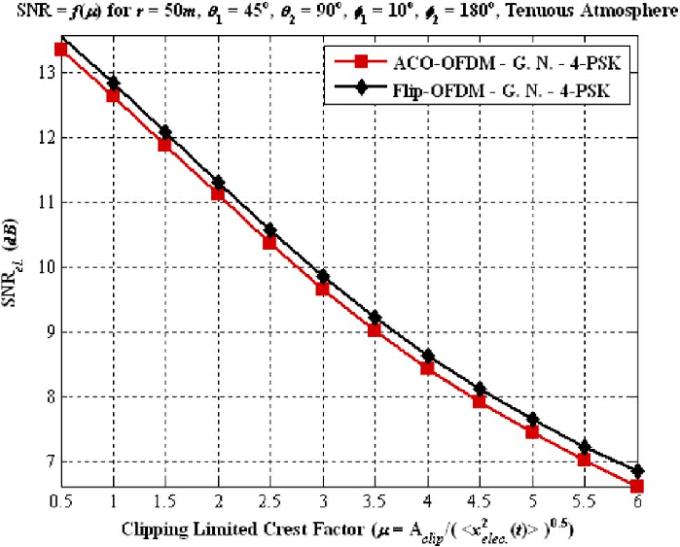 Electrical Snr As A Function Of The Clipping Limited Crest Factor M Download Scientific Diagram
