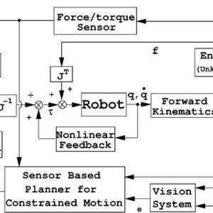 Block diagram of the control system with vision and force