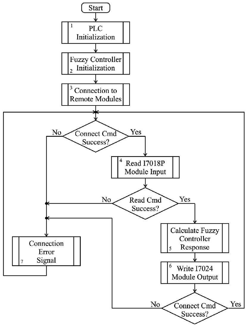 Diagram of plc based realization of fuzzy pd controller