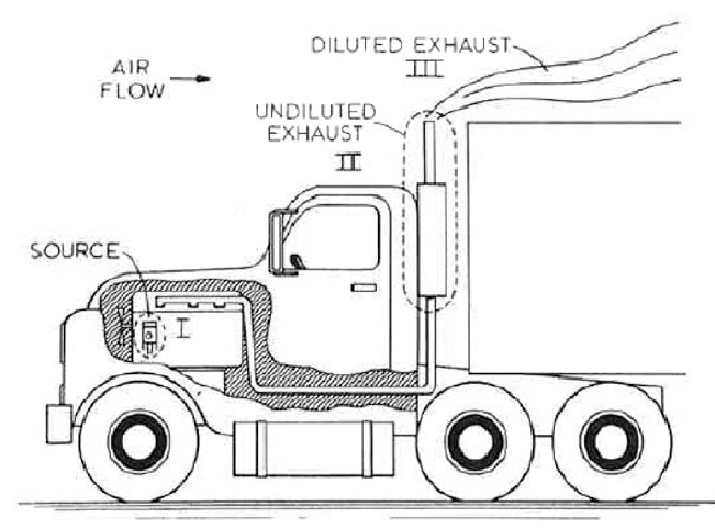 illustration of exhaust dilution