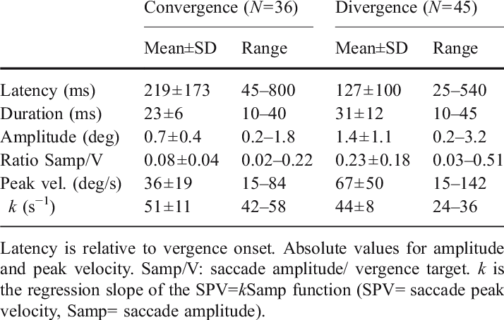 characteristics of the first horizontal saccade during convergence and download table