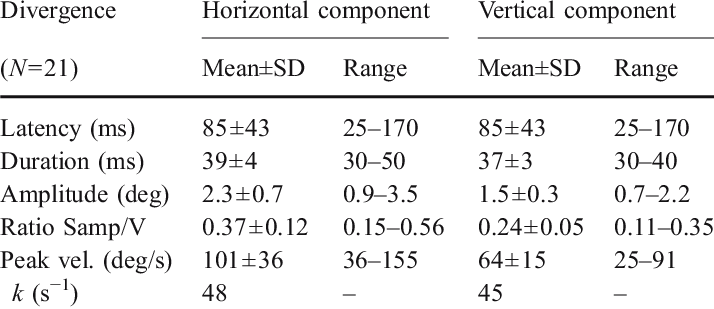 characteristics of the first oblique saccade during divergence for the download table