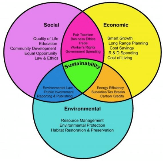 The three spheres of sustainability [146]. United Nations ...
