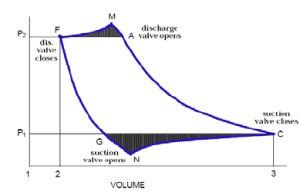 The actual PV diagram of reciprocating pressor