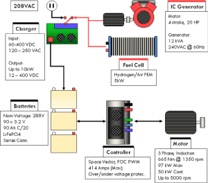 Powertrain and ponent diagram | Download Scientific