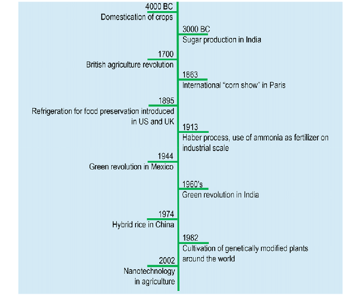 Agriculture: a brief timeline | Download Scientific Diagram