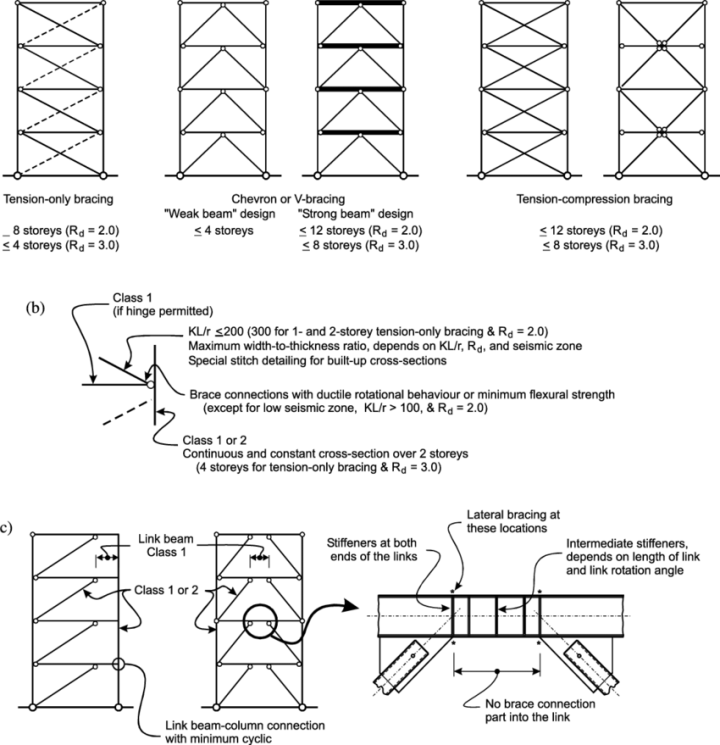 Steel Braced Frame Design | Framess.co