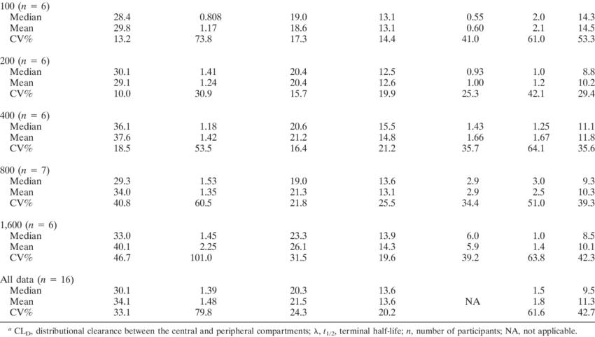 oral dotc a dose mg v ss liter 65
