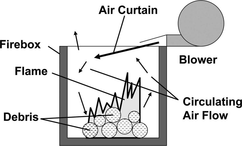 air curtain destructor operation