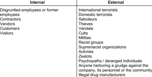 Examples of Sources of Threats
