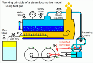 Schematic View of a Steam Engine | Download Scientific Diagram