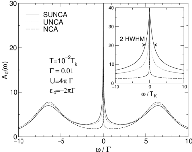 local electron spectral function calculated using nca unca