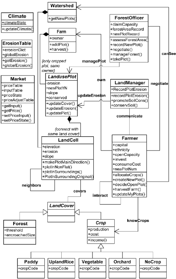 The UML diagram transformed from roleplaying game ...