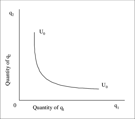 1: A representative indifference curve for a utility function ...