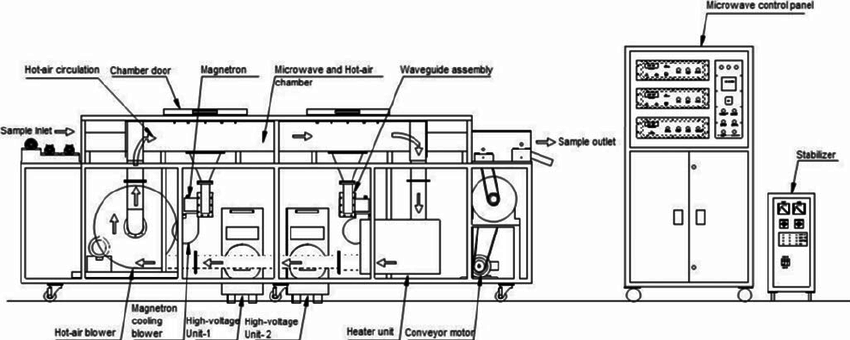 schematic diagram of microwave